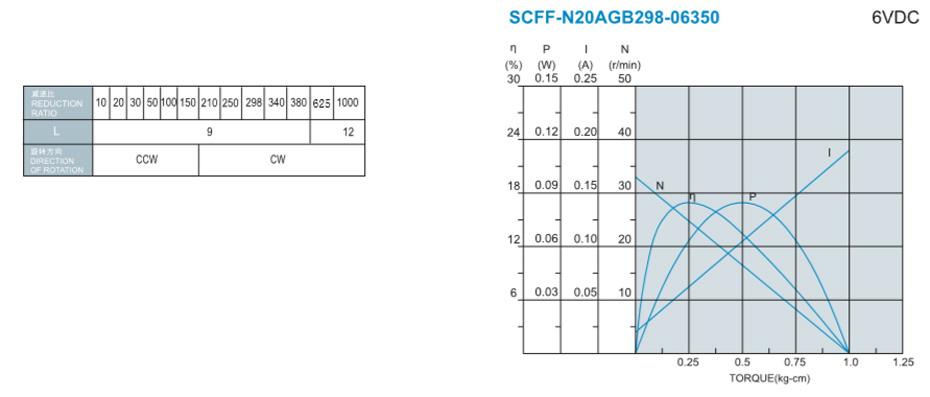 SC-N20AGB减速马达产品介绍