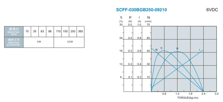 SC-030BGB减速马达产品介绍