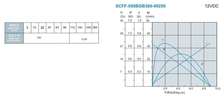 SC-050BGB减速马达产品介绍