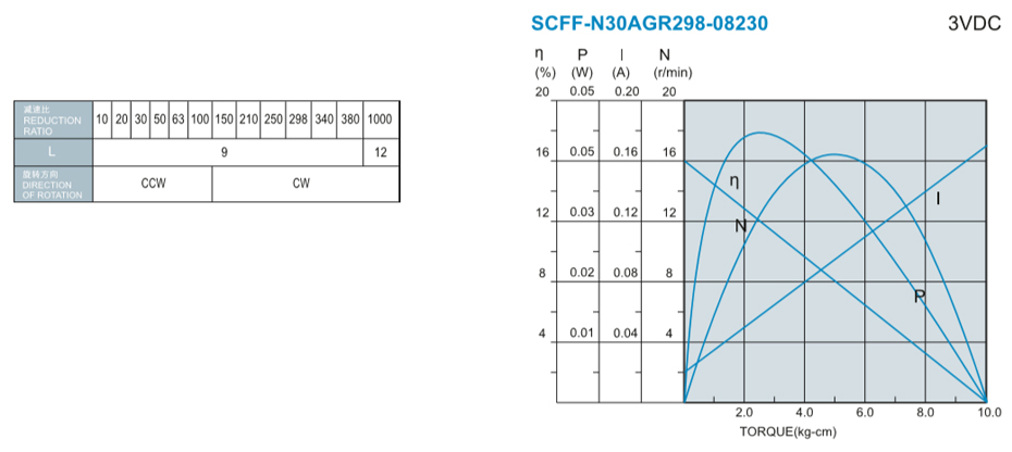 SCFF-N30AGR减速马达产品介绍