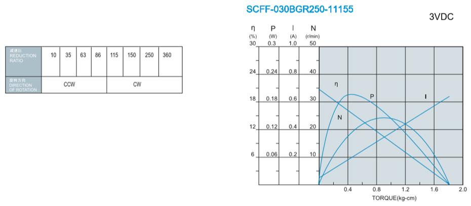 SC-030BGR减速马达产品介绍