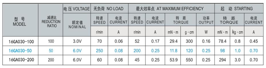 SC-16GA030减速马达产品介绍