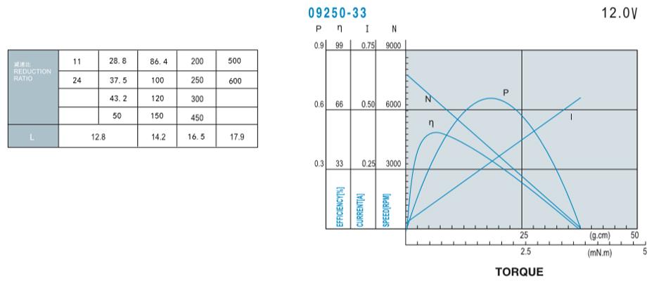 SC-16GA050减速马达产品介绍