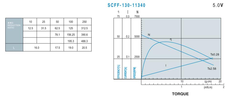 SC-20GA130减速马达介绍