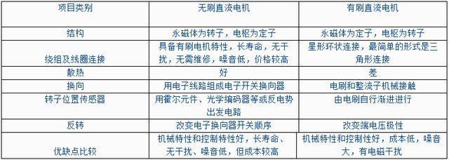深圳无刷电机厂家
