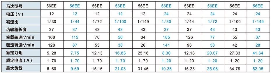 SC-X38REE减速马达产品介绍