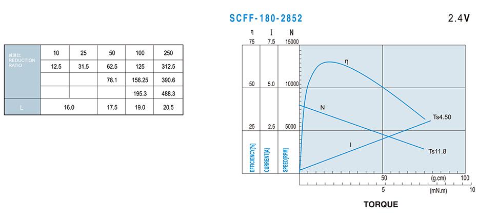 SC-20GA180微型正齿减速马达介绍