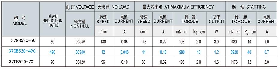 SC-37GB520减速马达产品介绍