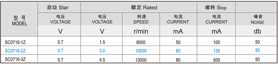SC07空心杯马达产品介绍