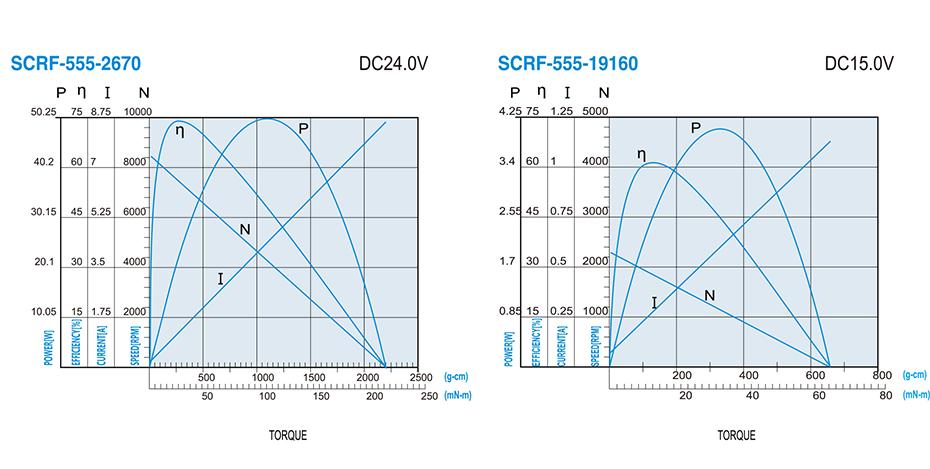 SCRF--555贵金属电刷马达产品介绍