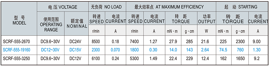 SCRF-555贵金属电刷马达产品介绍