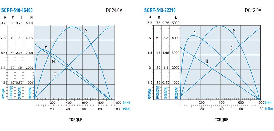 SCRF-540贵金属电刷马达产品介绍