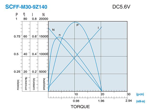 SCFF-M30贵金属电刷马达介绍