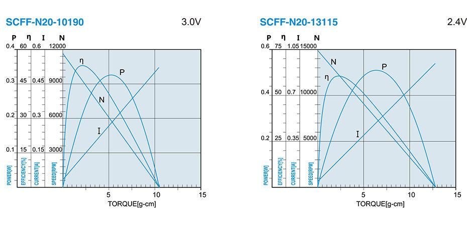 SCFF-N2OPA贵金属电刷马达介绍