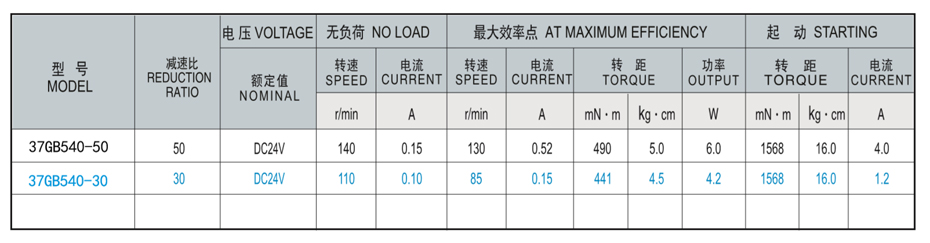 SC-37GB540减速马达产品介绍
