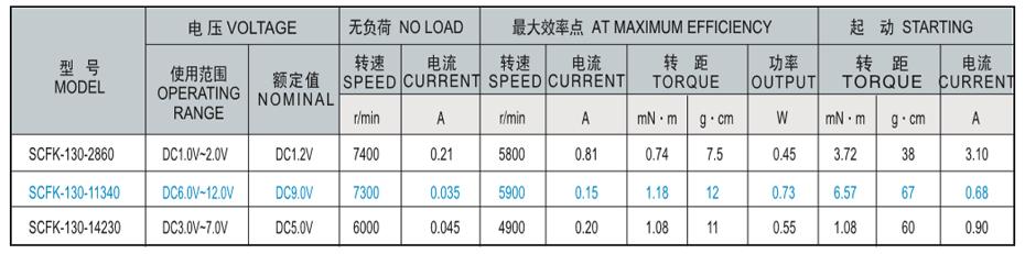 SCFK-130贵金属电刷马达产品介绍