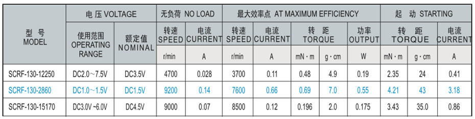 SCRF-130贵金属电刷马达产品介绍