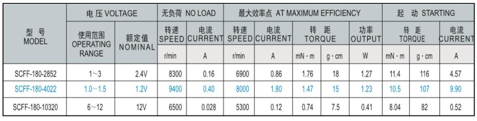 SCFF-180贵金属电刷马达产品介绍