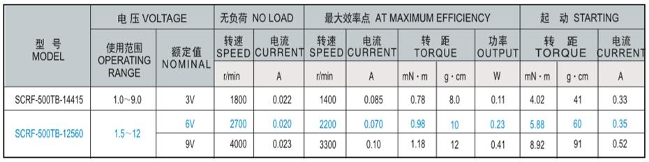 SCRF-500贵金属电刷马达产品介绍