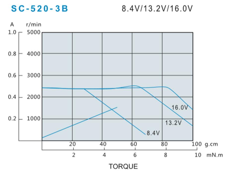 SCRF-520贵金属电刷马达产品介绍