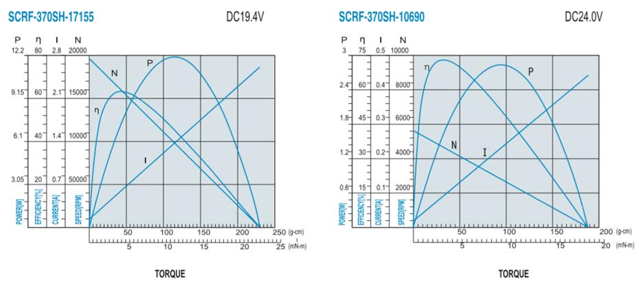 SCRF-370SH贵金属电刷马达产品介绍