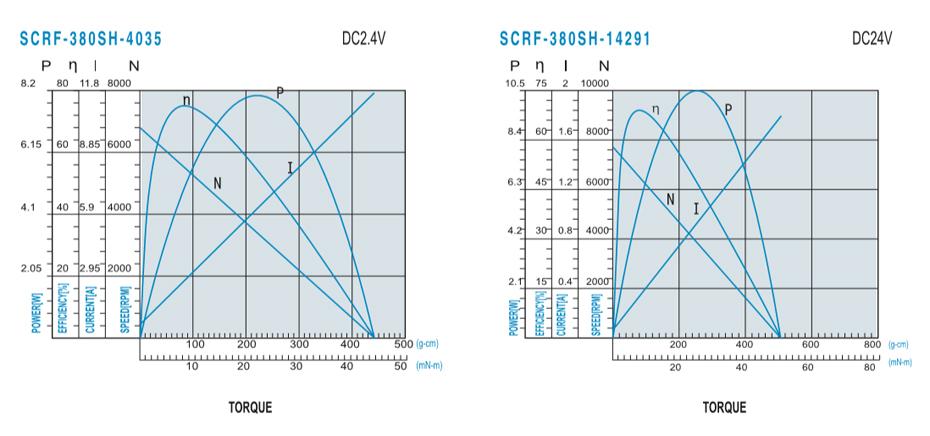 SCRF-380SH贵金属电刷马达产品介绍