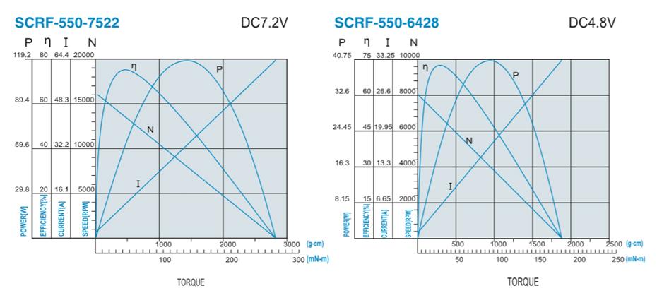 SCRF-550贵金属电刷马达产品介绍
