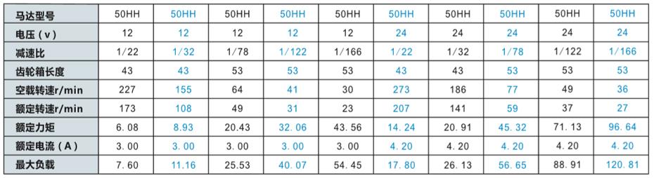 SC-X50RHH减速马达产品介绍