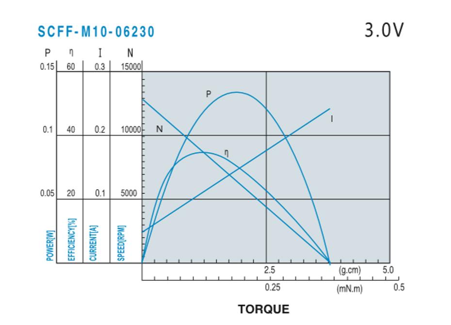 SCFF-M1012贵金属电刷马达产品介绍