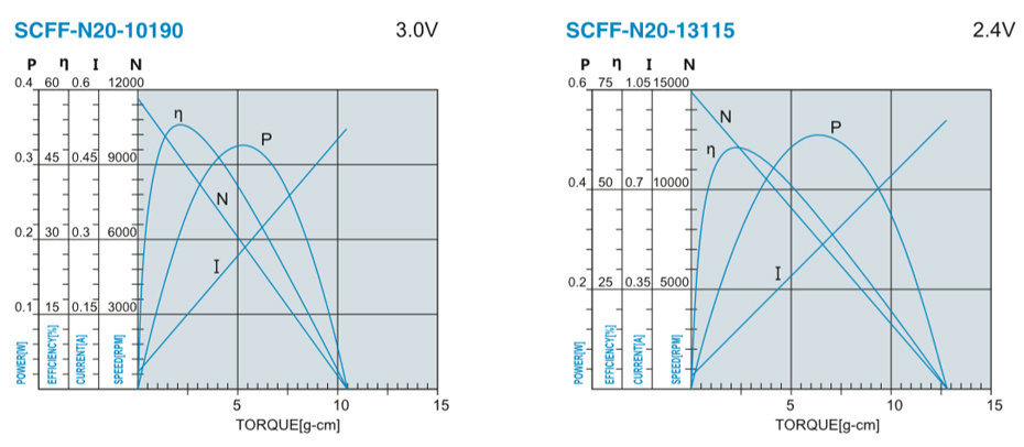 SCFF-N20PA贵金属电刷马达产品介绍