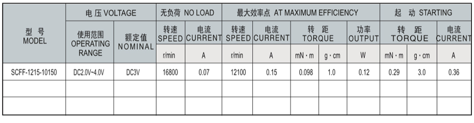 SCRF-1215贵金属电刷马达产品介绍